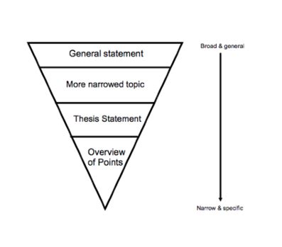 How to Write a Thesis Statement - Definition, Examples